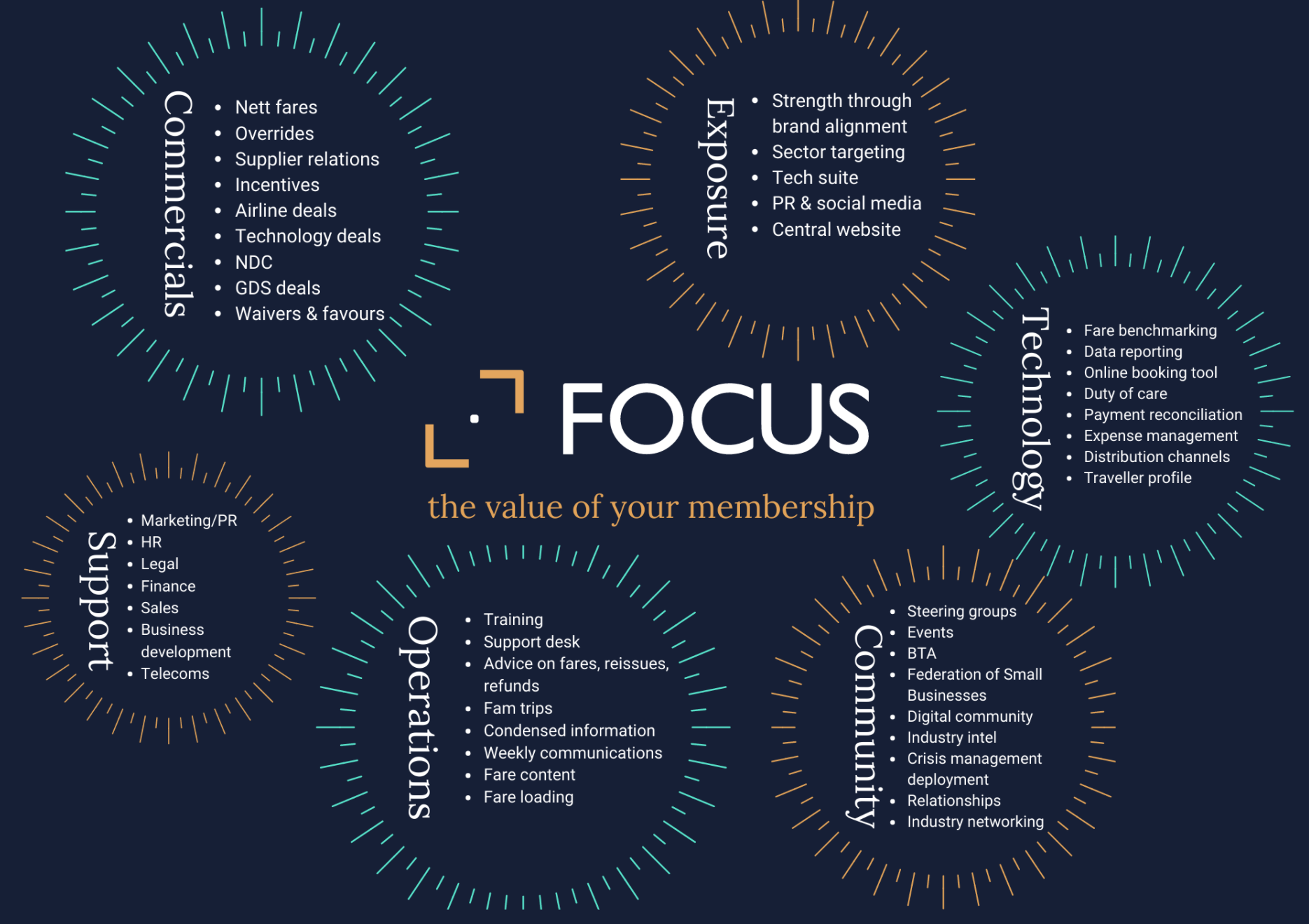 How can being a Focus TMC Partner help your business?